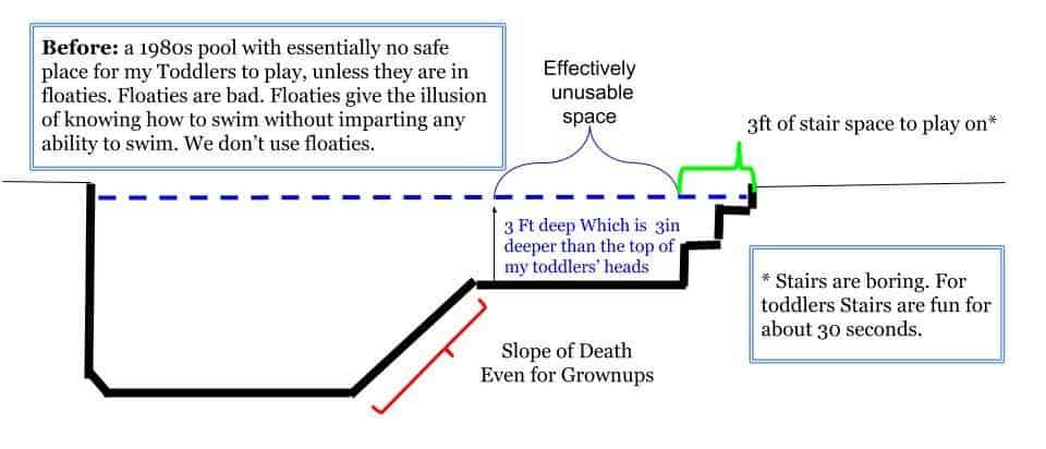 Diagram of my pool including the slope of death Quadro Aqua